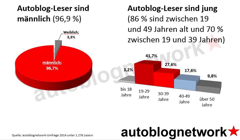 Autoblog-Leser-Demographie