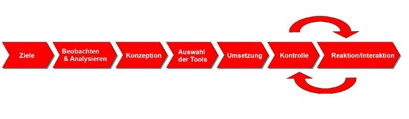Social-Media-Planung-Prozess